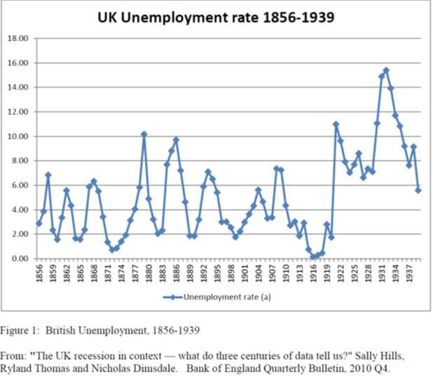 ukunemployment