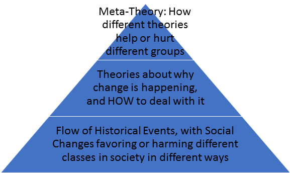 MetaTheory