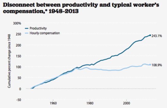 ProductivityWages